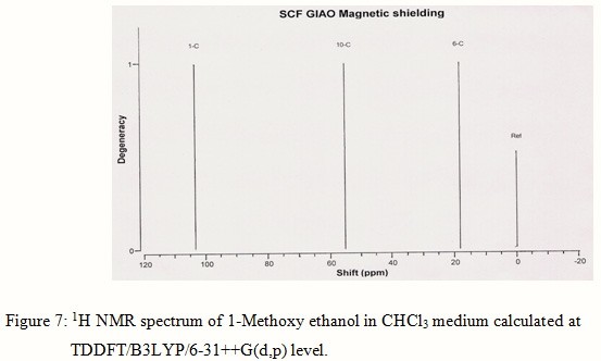 A Theoretical Study of Spectroscopic Properties of a