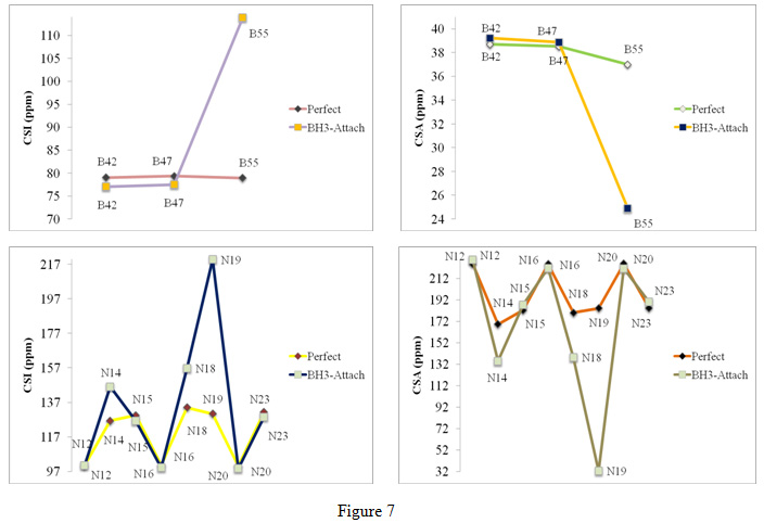 Nmr Studies of Bh3-Attaching in the Zigzag and Armchair Bn Nanotubes