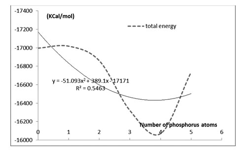 Theoretical Study Of Thermodynamic And Quantum Energy On Carbon
