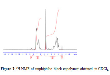 Synthesis And Characterization Of Novel Amphiphilic Block