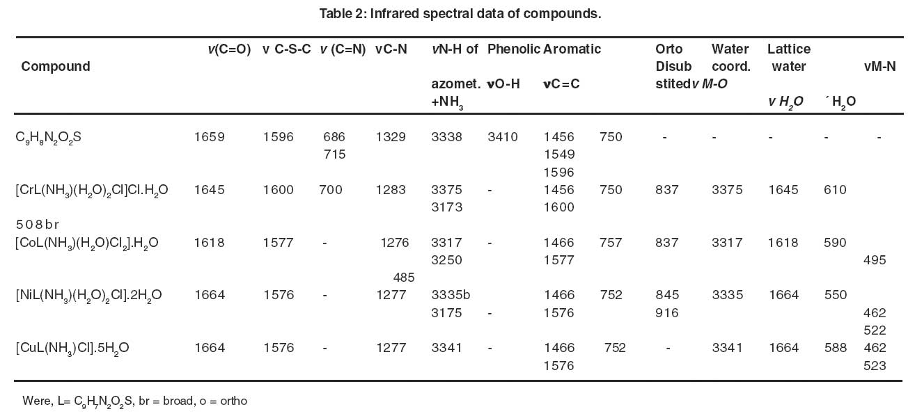 Synthesis and characterization of 2 imino 3 2 - Ir table for inorganic compounds ...