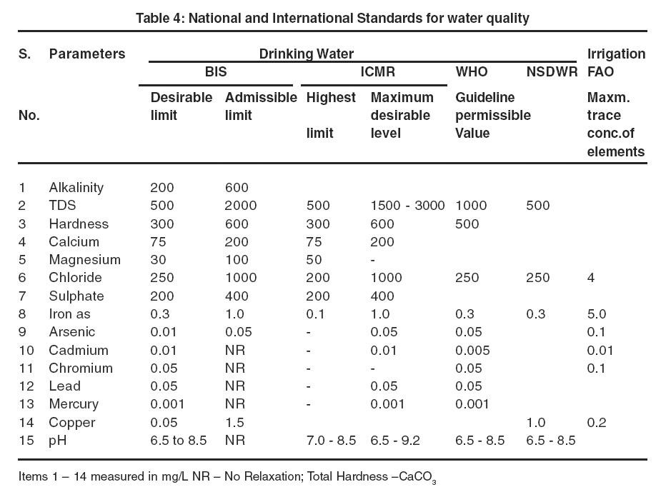 Drinking Water Standard For   Dichloroethylene