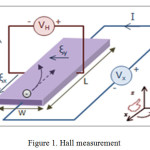 Figure 1. Hall measurement