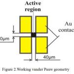 Figure 2.Working vander Pauw geometry