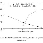 Figure 3. Hall results for ZnO:Nd films with varying thickness grown on Al2O3 or SiO2 substrates