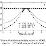 Figure 4. MR for ZnO films with different dopings grown on Al2O3. A much higher ratio is observed in ZnO:RE compared to ZnO:Al.