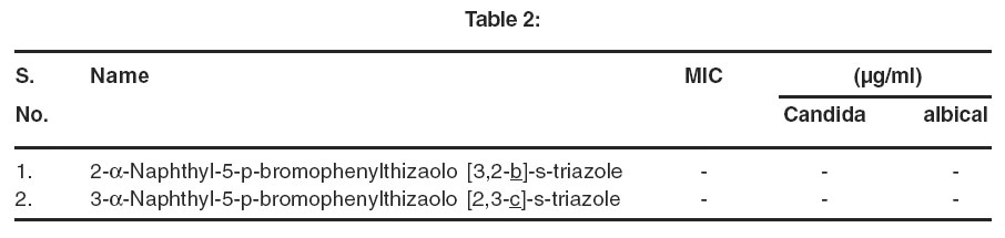 Study of Synthesis and Biological Importance of Thiozole