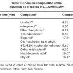 Table 1: Chemical composition of the...