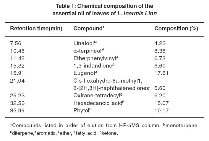 chemical composition of the essential oil According to the chemical composition of these essential oils, the antifungal activity was not related to the high content of one chemical compound, rather than to synergic effects between major and minor components.