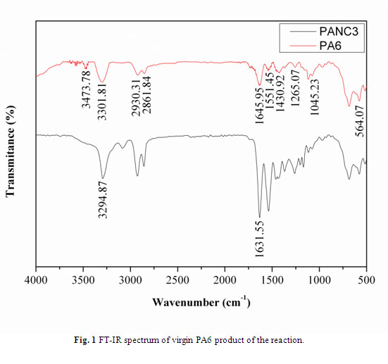 Vol No Synt Canal Fig on Absorption Spectrum