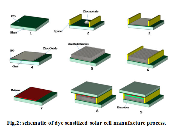 Efficiency Investigation of Dye-Sensitized Solar Cells Based on the ...