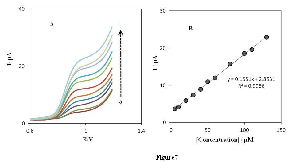 the study of the differential pulse voltammetric Comparative study of the voltammetric behaviour of guanine at carbon paste and glassy carbon electrodes and its determination in purine mixtures by differential-pulse.
