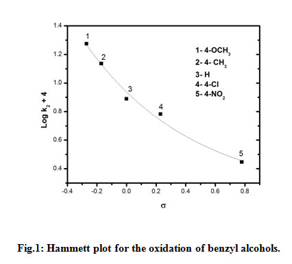 Kinetics and mechanism of the selective oxidation of ...