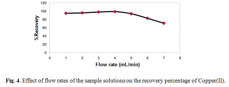 determination of trace amount of copper Cloud point extraction of trace amounts of copper and its determination by flow injection flame dures for its determination at trace and ultratrace levels are important (ismatic, ms-reglo/8-100, zurich, switzerland.
