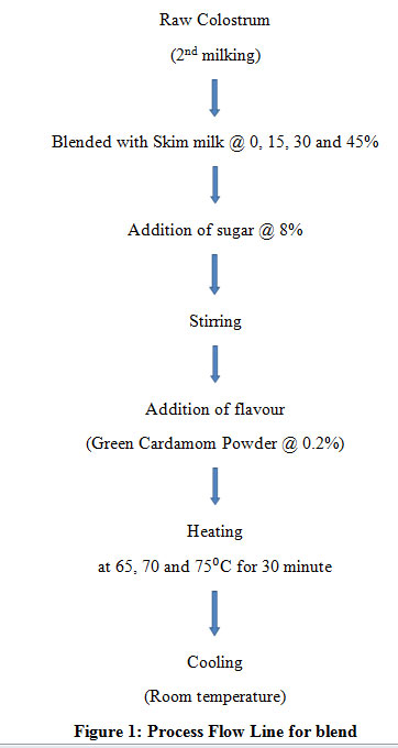 Chemical Characteristics Of Gel Obtained From Blend Of