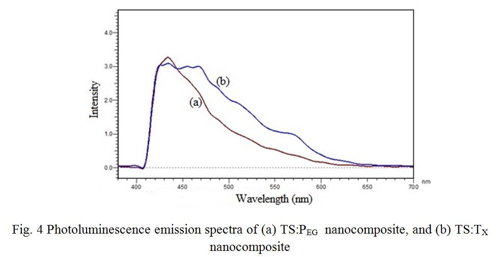 preparation of tio2  sio2 nanocomposite with non