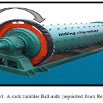 Figure1. A rock tumbler Ball mills (reprinted from Ref. 12)