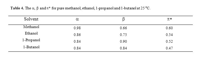 Methanol Vs Ethanol >> Solvatochromism And Preferential Solvation In Mixtures Of Methanol
