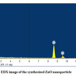 Figure 3: EDX image of the synthesized ZnO nanoparticle