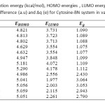 Table 3. Calculated adsorption energy (kcal/mol), HOMO energies , LUMO energies, HOMO-LUMO energy gap (eV),voltage difference (a.u) and ∆q (e) for Cytosine-BN system in various distances