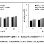 Fig10. Percent of increment weight of the dyeing with madder wool fabrics and different concentrations of zirconiumsalt ina) oxalic acid, b) formic acid.