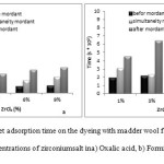 Fig9.Water droplet adsorption time on the dyeing with madder wool fabrics and different concentrations of zirconiumsalt ina) Oxalic acid, b) Formic acid.