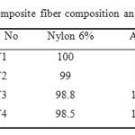Preparation and characterization of nylon 6 silver nanocomposite