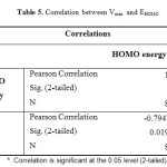 Table 5. Correlation between Vmax  and EHOMO