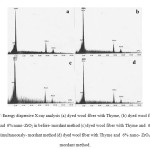 Figure 7: Energy dispersive X-ray analysis (a) dyed wool fiber with Thyme, (b) dyed wool fiber with Thyme and  6% nano- ZrO2 in before- mordant method (c) dyed wool fiber with Thyme and  6% nano- ZrO2 in simultaneously- mordant method (d) dyed wool fiber with Thyme and  6% nano- ZrO2 in after- mordant method.