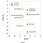 Fig. 7: Plots of 103ln 18α vs. 106/T2 for goethite-water (~70 ºC) and hematite-water (~90 ºC) fractionation factors determined by synthesis experiments and calculations.