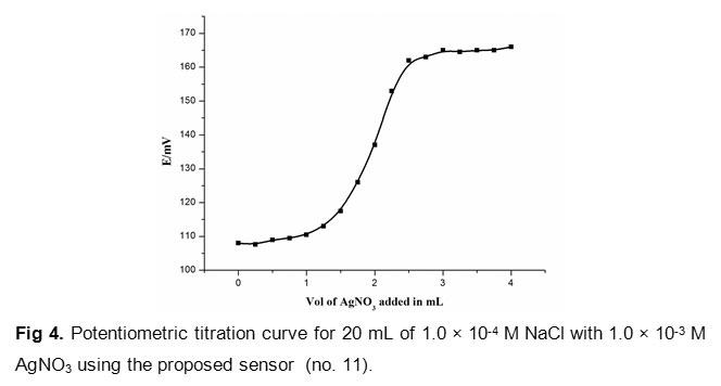 potentiometric titration curves