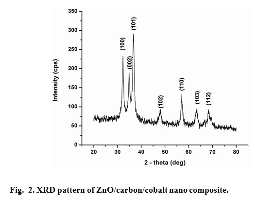 Synthesis of novel cobalt doped zinc oxidecarbon nano composite for click here to view figure ccuart Choice Image