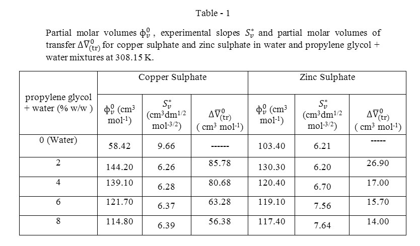 powdered zinc and copper sulphate essay What happens when zinc is added to copper sulphate solution which is blue in color.