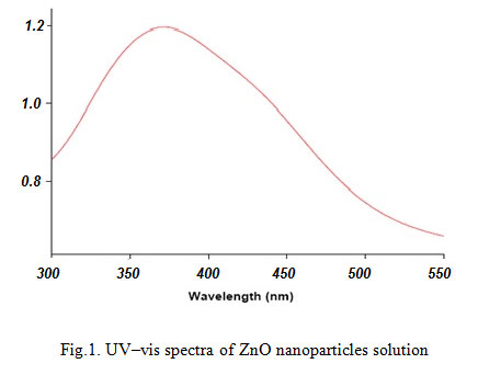 Synthesis of zinc oxide nano particles