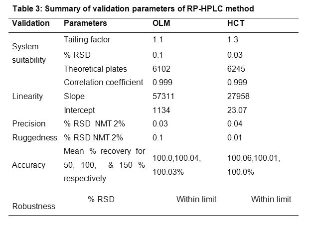 Development and Validation of RP-HPLC Method for