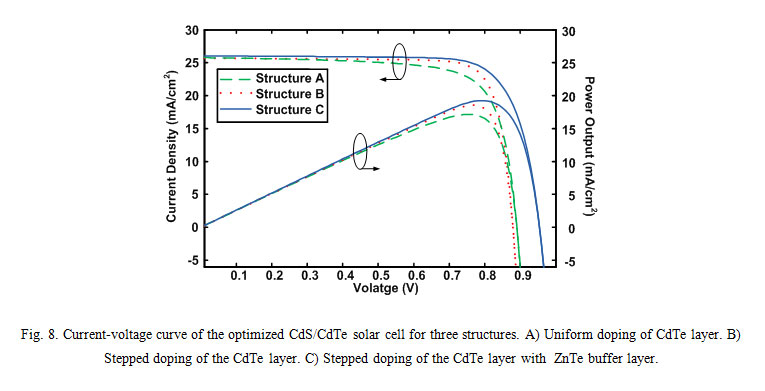 Optimization of High-Efficiency CdS/CdTe Thin Film Solar