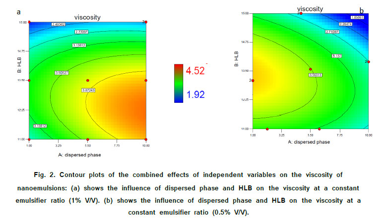 Optimization on the Stability of Linseed Oil-in-Water