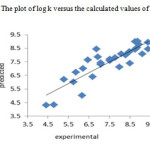 Fig 2: The plot of log k versus the calculated values of them