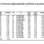 Table 1: Structure of the benzene sulphonamide and their experimental and predicted values
