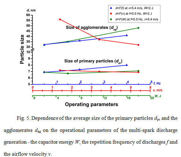 The influence of parameters of spark discharge generator on