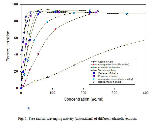 anti inflammatory activity of medicinal plants thesis Results revealed anti-inflammatory activity of the antimicrobial activity of indian medicinal plants essay, interpretation, bachelor's thesis.