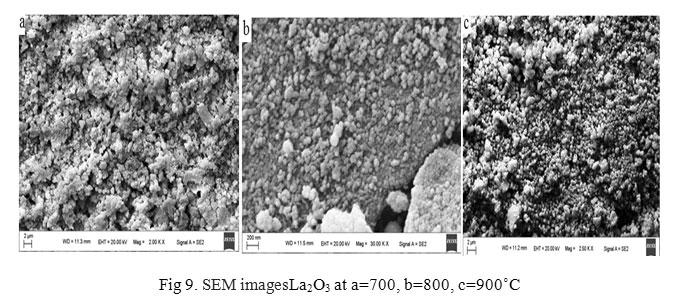 preparation and characterization of nano sized pd Dynamics of machines and mechanisms, industrial research: a study of preparation and characterization of nano-sized sic powder using high energy ball milling.