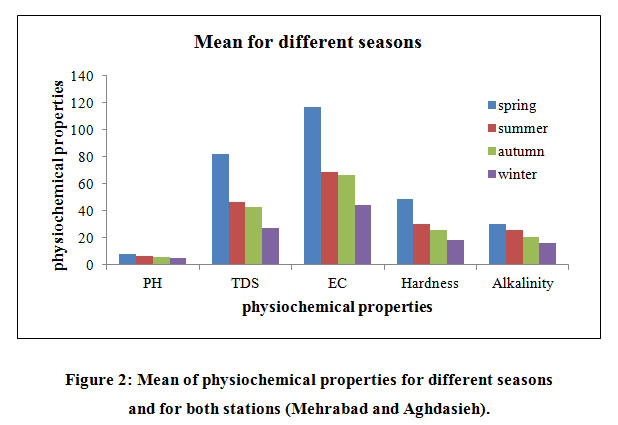 an analysis of the properties of water Following important index and mechanical properties of soils: • water content  (sieve analysis and hydrometer analysis)  engineering properties of soils based .