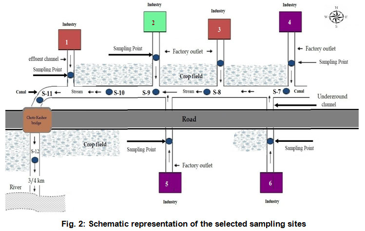 physico chemical analysis of sugar industry effluents Sugar factories assume a noteworthy part in discharging so as to contaminate the  water bodies and land a lot of wastewater as profluent the sugar plant.