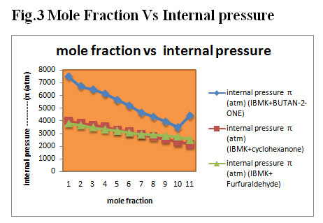 study guide on mole fraction Gas law study guide uploaded by bears3454 related interests gases mole (unit) force statistical mechanics pressure rating and stats 00 (0) document actions download share or embed.