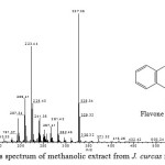 Fig. 3: The mass spectrum of methanolic extract from J. curcas fruit at RT = 11.38