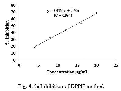 dpph method 8 dpph radical scavenging capacity of phenolic extracts from african yam bean (sphenostylis stenocarpa) 2 materials and methods 21 chemicals and reagents.
