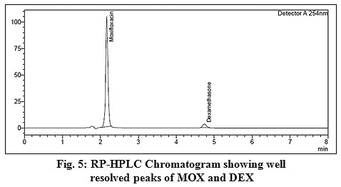 Validated HPTLC and Stability Indicating RP-HPLC Methods for