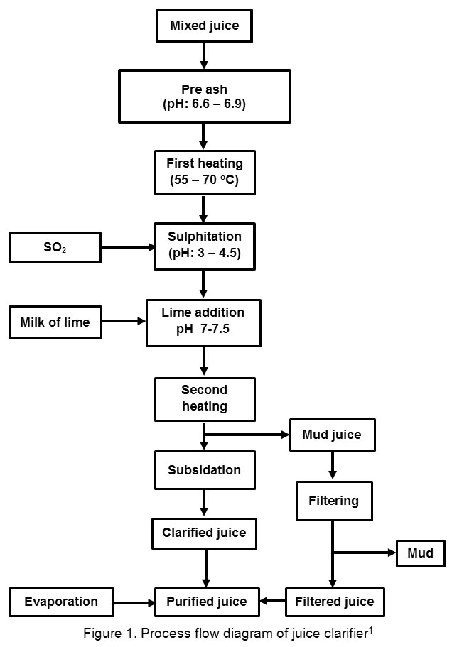 Ga Based Optimization Of Control System Performance For Juice Clarifier Of Sugar Mill   Oriental