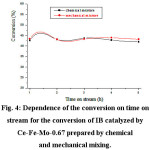 Figure 4: Dependence of the conversion on time on stream for the conversion of IB catalyzed by Ce-Fe-Mo-0.67 prepared by chemical and mechanical mixing.